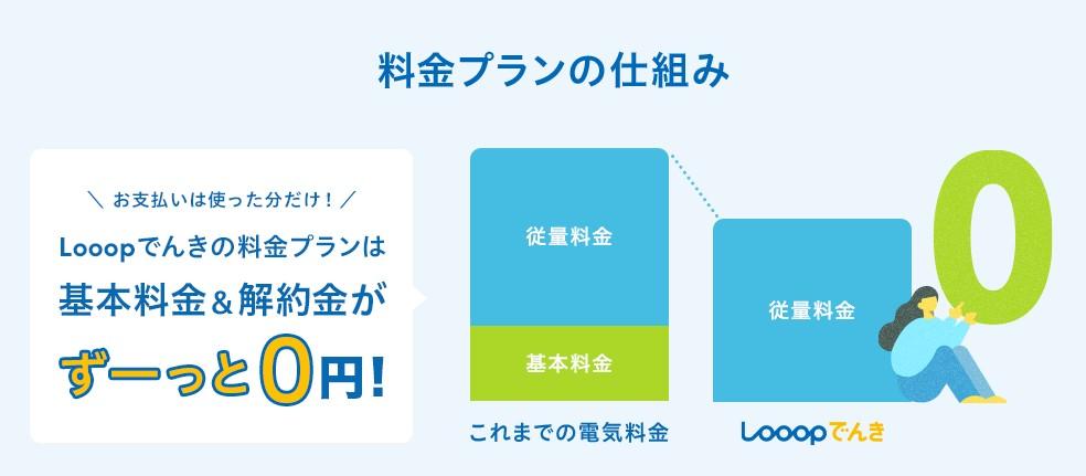 Looopでんき料金仕組み&基本料金0円
