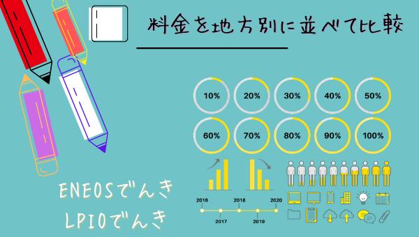 ENEOSでんきとエルピオでんきの料金の比較を表
